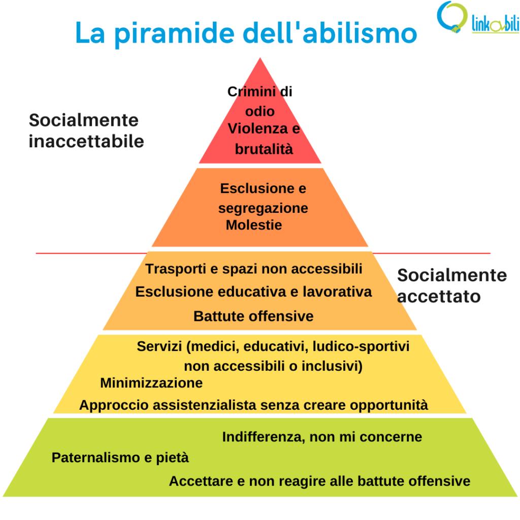 La piramide dell'abilismo illustra quei comportamenti discriminatori che vengono distinti in socialmente accettati e socialmente inaccettabili.